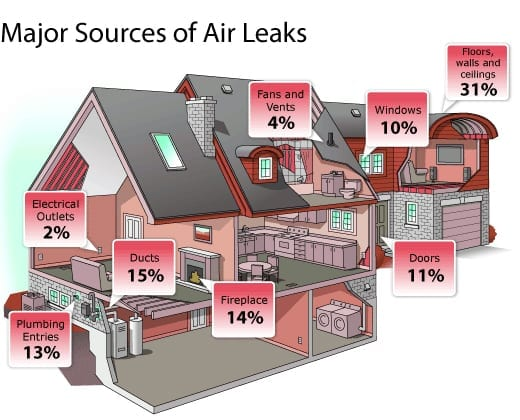 Air Leak Diagram for Air Sealing