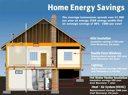 Get an Energy Audit Before You Buy Windows or Insulation!