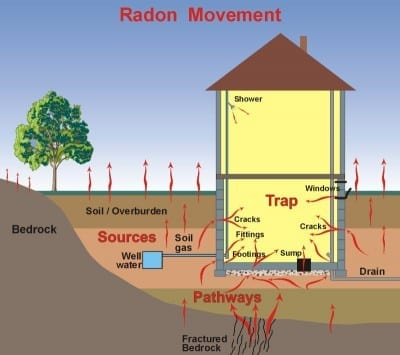 GIC is now Certified to test for Radon!!