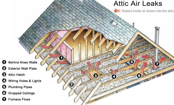 """Rule Your Attic"" Air Sealing Your Attic"